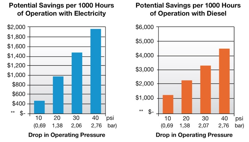 Potential cost savings of a sprinkler upgrade