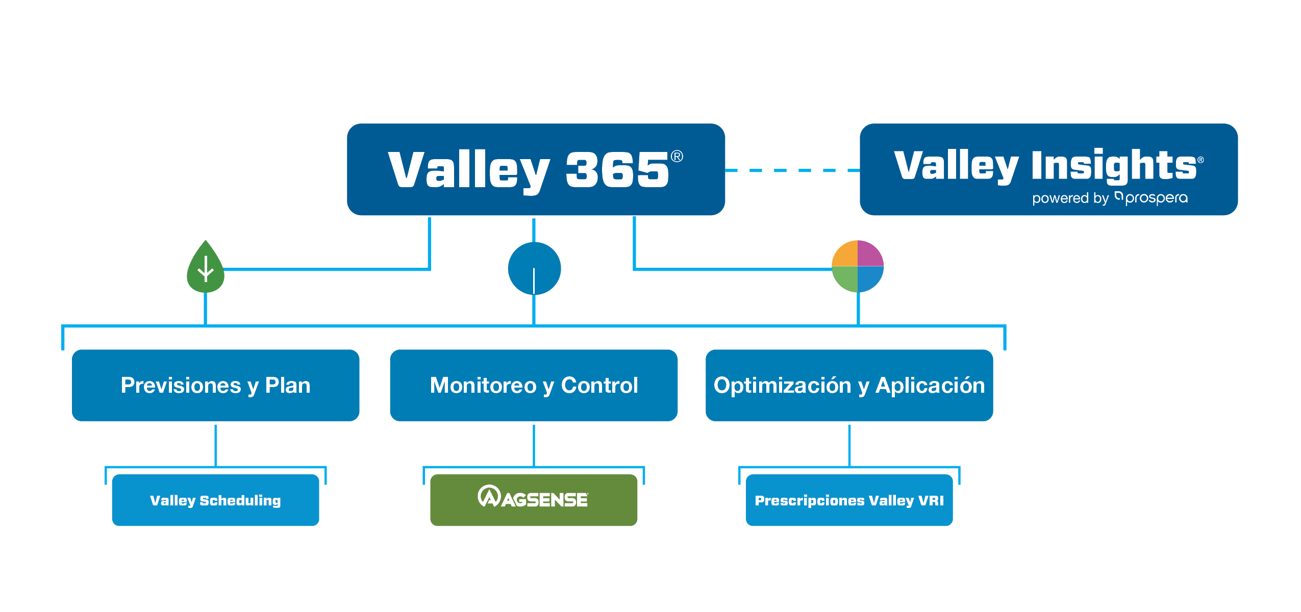 Valley 365 product mix