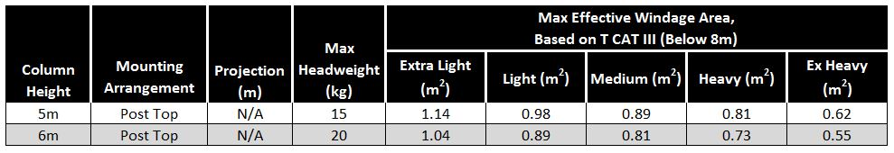 Headload-Capacity-Table-Swale-Column