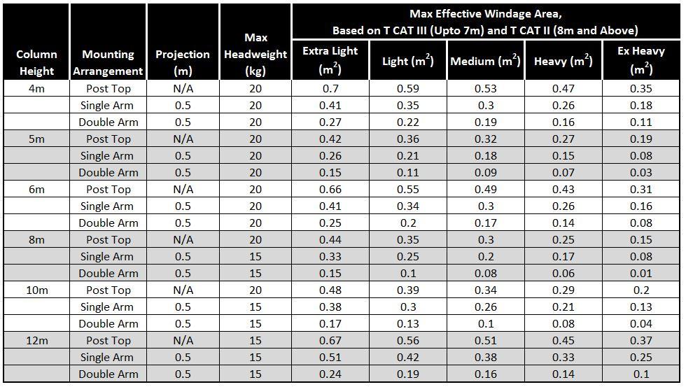 Headload-Capacity-Table-Trent-Mid-Hinged-Column