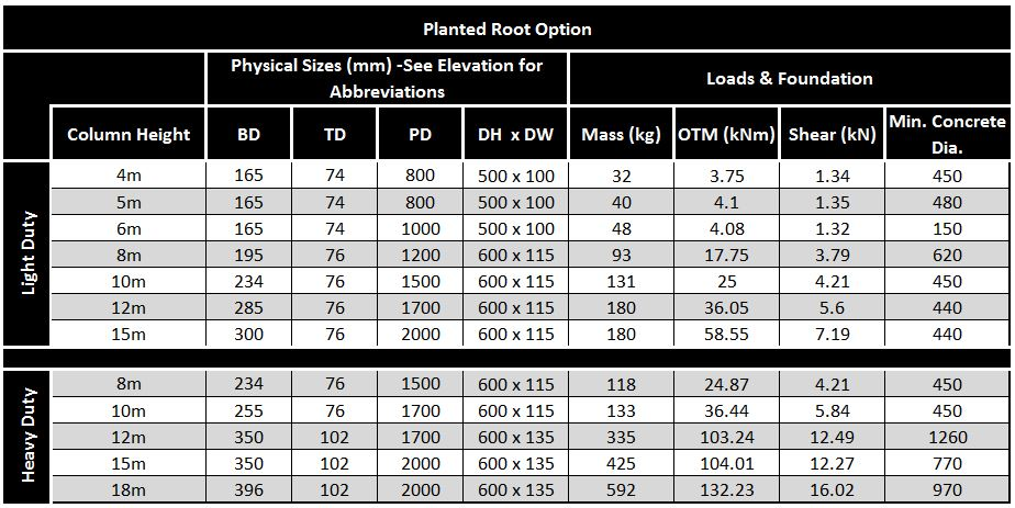 Octagonal-Planted-Root-Table-Pole-Stainton