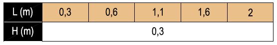 Crossbar-H-Chart
