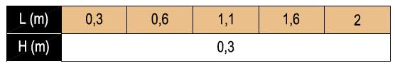 Crossbar-L-Chart