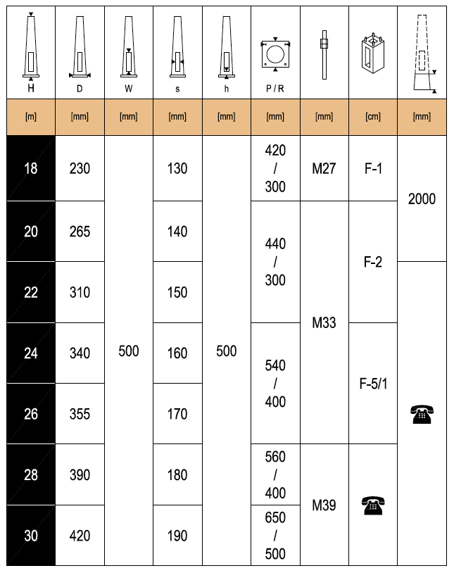 Lighting-Mast-Chart