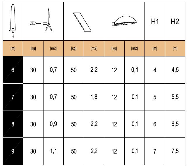 Sunpole-Max-Loading-Chart