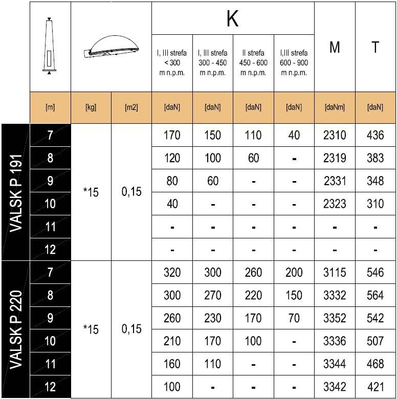 ValskP191-220MaximumLoading