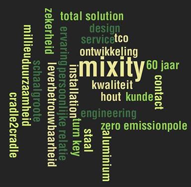 Mixitywordcloud